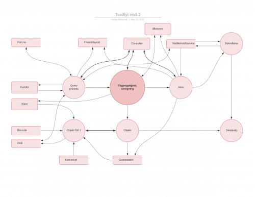 Visualisering av dataflyt.